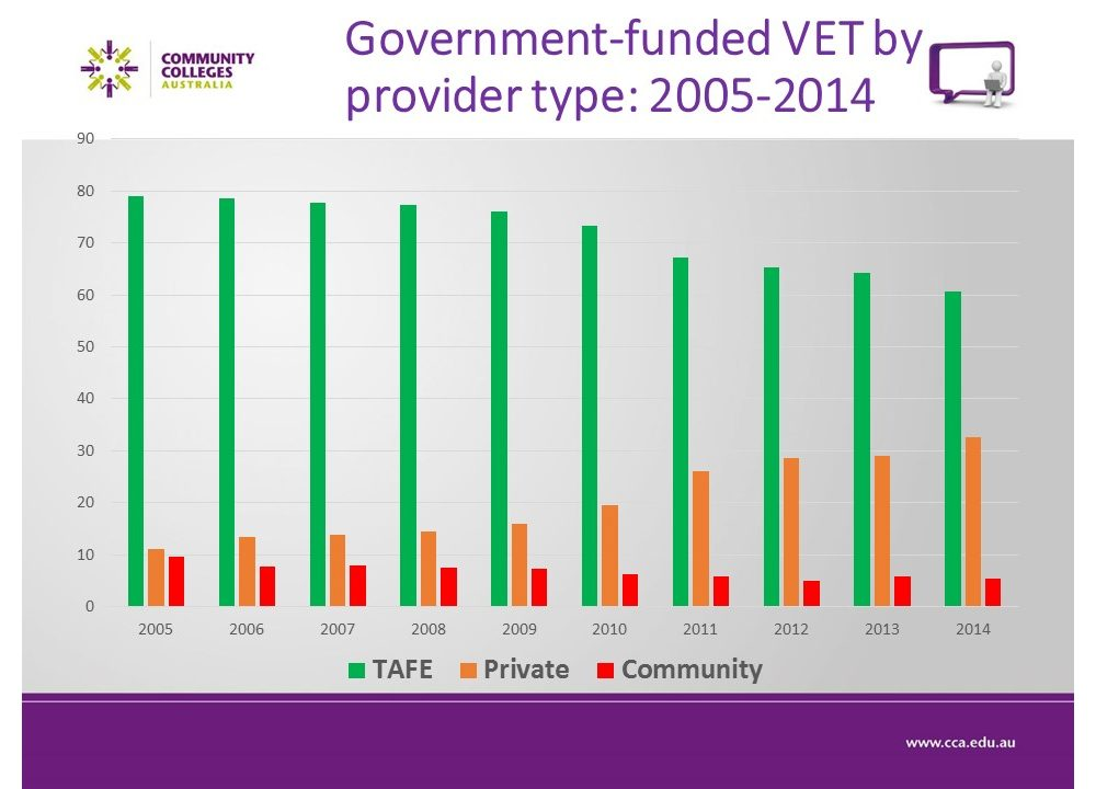 Govt funded VET by provider type