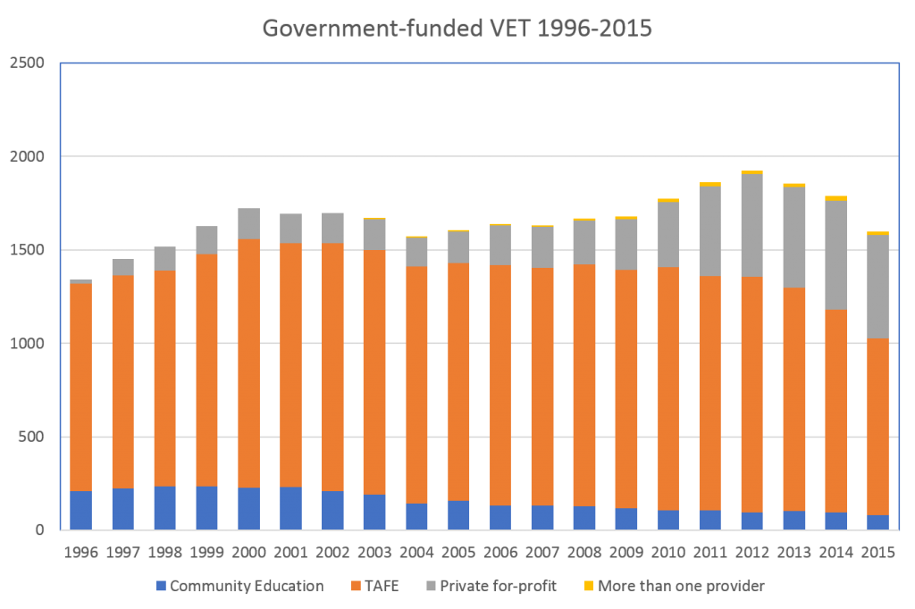 govt-funded-vet-1996-2015-absolute-numbers