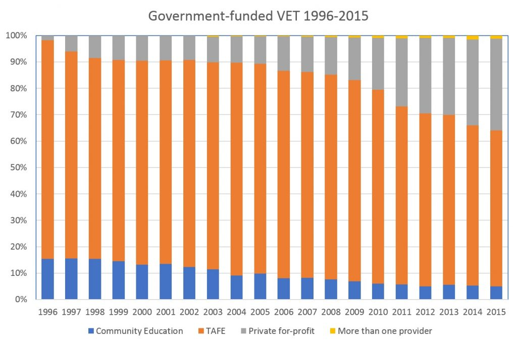 govt-funded-vet-1996-2015-as-100-percent